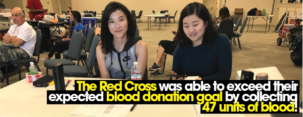 The Red Cross was able to exceed their expected blood donation goal by collecting 47 units of blood